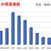 東京都  新型コロナ   323人感染確認    1ヶ月前の感染者数は445人