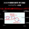 【マイジャグラー4】1日三度のBIG間1000以上ハマリ!?【5万負けた】
