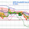 原油、きっちり2.618倍、その後は3倍押しできれいに反発