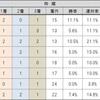 6-9 エプソムカップ(GⅢ) 予想・考察🏇