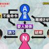 鬼ヶ島・和田がdTVのゴッドタンで暴露した「さらば青春の光・東口の不倫騒動」の真相がエグい
