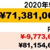 年収が吹き飛んだ】2020年9月資産状況