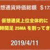 2019/4/11 仮想通貨時価総額20兆割れの19兆台へ減少 ドル111円前半