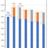 エクセルの財務関数-老後資金の取り崩し計画立案