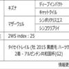POG2020-2021ドラフト対策 No.40 テイクバイストーム