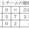 山川が打てば勝つ!本当に勝つ,勝率.852,正真正銘の四番打者だ!高橋光成も復活の勝利!