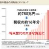 【収入明細】 給与に対する税金の額が多すぎる 【24%】