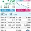 HKG: 9911 赤子城科技(Newborn Town)、テンセント(HKG:700)と戦略的協力の契約発表で一時14%上昇