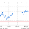 パウエル待ちで売り手不在。日本株は低PER・高配当に関心。