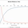 デジタルゴールド? ビットコインのポテンシャル(1)