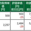 保有株式と資産状況☆2021/9/13(月)