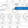 AWS EC2 F1インスタンスを使ったハードウェア開発の勉強 (7. cl_dram_dmaプロジェクトの解析)