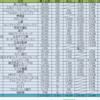 イオン(8267)と堀田丸正(8105)、テルモ端株(4543)を新たに買い増し。SBIネオモバイル証券を用いた新たな株の買い方にも注目したい。