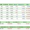 【株の月次報告】NYダウ平均株価に連動して日経平均株価も暴落