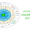LINEのID連携で実現できる「LINE活用施策マップ」を作ってみた