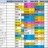 【阪急杯(G3) 2021】過去5年成績傾向データ分析