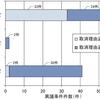 特許異議申立制度の簡易統計(その1)