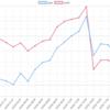 4/4(木)のEA運用結果 -55,303円(+58.4pips) 連勝は7でストップ。 TOPは百花繚乱ユロル(神の手)でした。