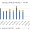 【資産運用】2019年8月の配当金・分配金収入