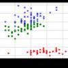 <はじパタ> 10.2 非階層型クラスタリング (K-平均法)