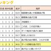 2017.07.22(土) 『桶狭間S』逃げ馬レース結果
