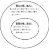 仕事研究6(関心の輪と影響の輪)