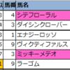【東京・阪神】新偏差値予想表(厳選軸馬・追切特注馬)2020/11/28(土)