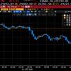 【株式投資】ファウチ発言でNY反落、東京下落も日銀のETF買いの金額に注意