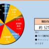 2020年28週目の資産報告(7/11)
