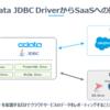 biz-StreamでSalesforce のLead情報をPDF出力してみる:CData Salesforce JDBC Driver