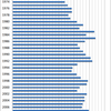 Changes in the Prices of Banana in Japan, 1970-2014