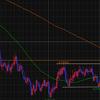 【FX】AUD/USDはレンジブレイクアウトで買いエントリー