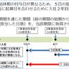 働き方改革を推進するための法改正後の労働基準法の解釈について(有給休暇時季指定義務編)