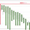 2021天皇賞・春G1 全馬指数