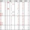大学生投手の連投・2018春東京六大学