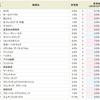 エムティジェネックス<9820>の貸株金利が9.0%にダウン。テリロジー<3356>は5.0%へ!!SBI貸株金利変更(2018/12/17~)