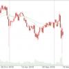ダウ過去最大2,997ドル安、リスクオフ進展か? 3月16日ドル円動向