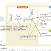 【IT勉強】 2分で読める中小規模のネットワーク構成概要
