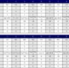 易しいコースにも関わらず、ショットが変調、平凡な「100切り」に終わる(千葉セントラルGC)