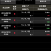 FX(スワップポイント)の運用実績【第2週】