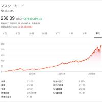 アメックス 株価