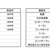 世界で売れた本 日本の漫画とそれ以外の有名書籍との比較
