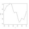 PRML6章「ガウス過程による回帰」を R で試す
