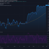 2021-4-2 今週の米国株状況