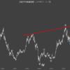 日経平均株価指数チャート分析。ついでにNYダウとドル・円も。マーケットでは自民党が勝つ前提の相場展開になってるようです。