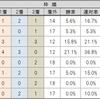 4-20 福島牝馬S(GⅢ)過去データからヒモ解き🏇