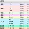 先週の振り返り 神戸新聞杯、オールカマー