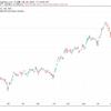 3/24 昨日の株価 日経は上昇相場既に終了?