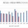 【資産運用】2020年7月の配当金・分配金収入