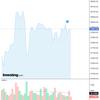 2020-08-15 今週の米国株状況